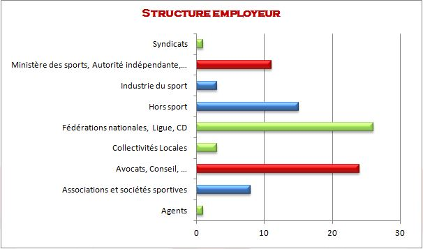 Structure employeur